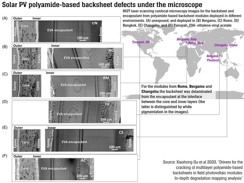 2020 study on backsheet degradation