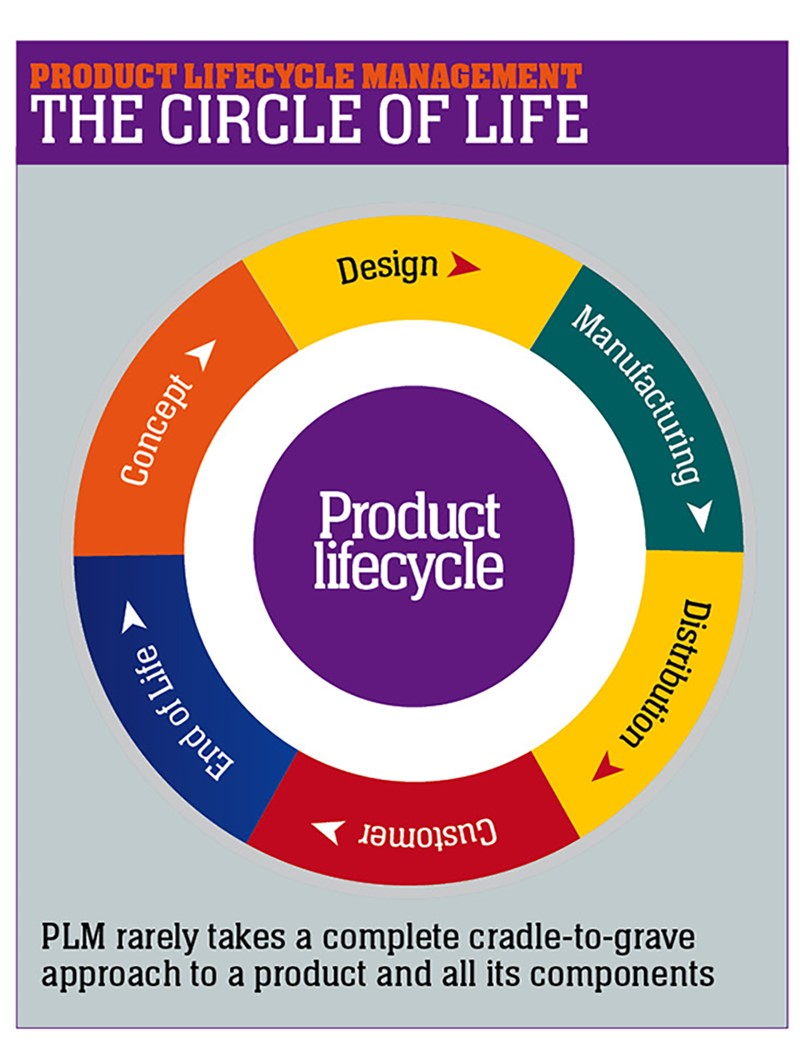 sustainable design and product lifecycle management setting new