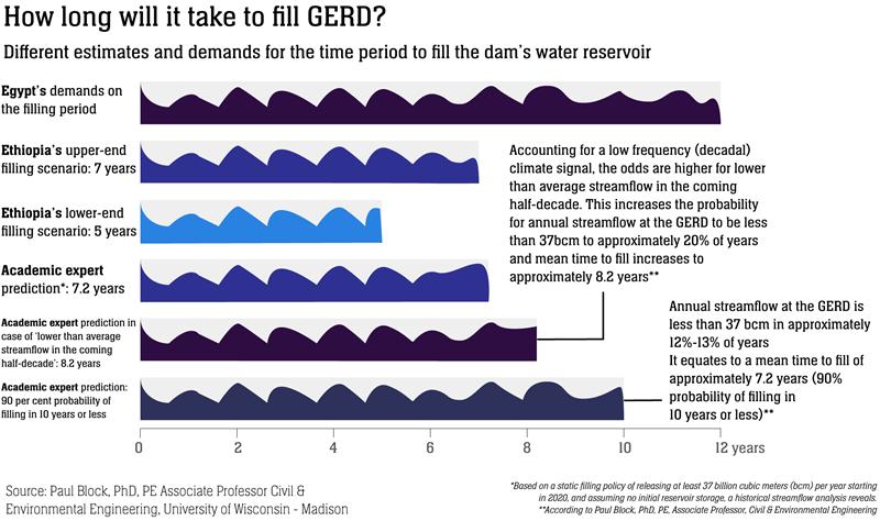 Time estimates to fill the dam
