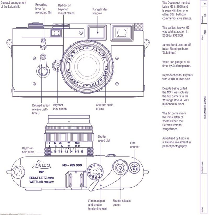 Classic Project: Leica M3 Rangefinder camera