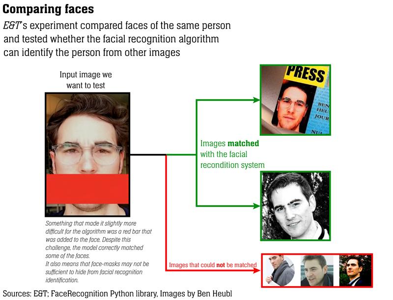 Simple comparison of facial images via facial recognition system