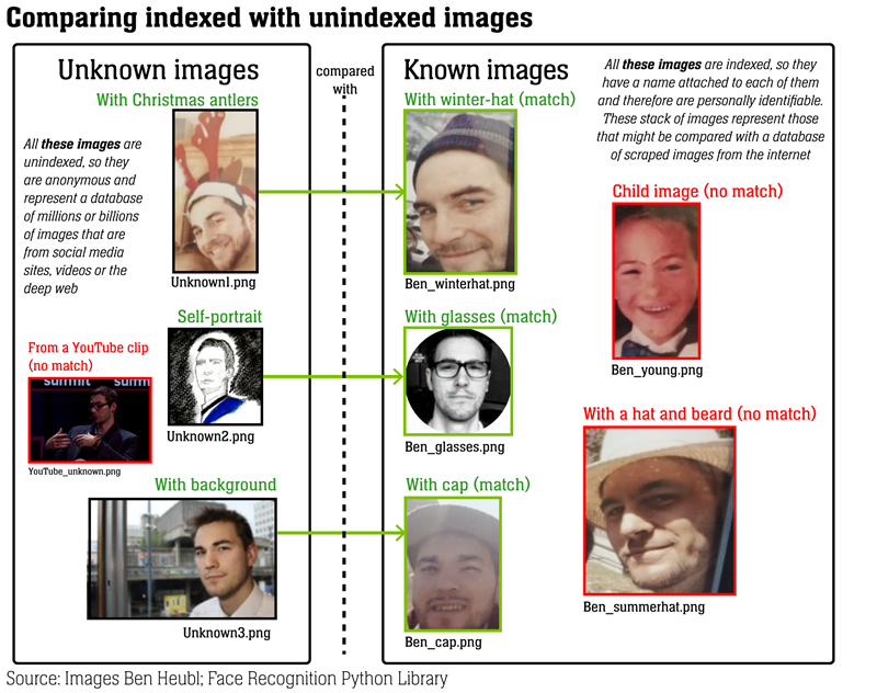 indexed and unindexed comparison of facial images
