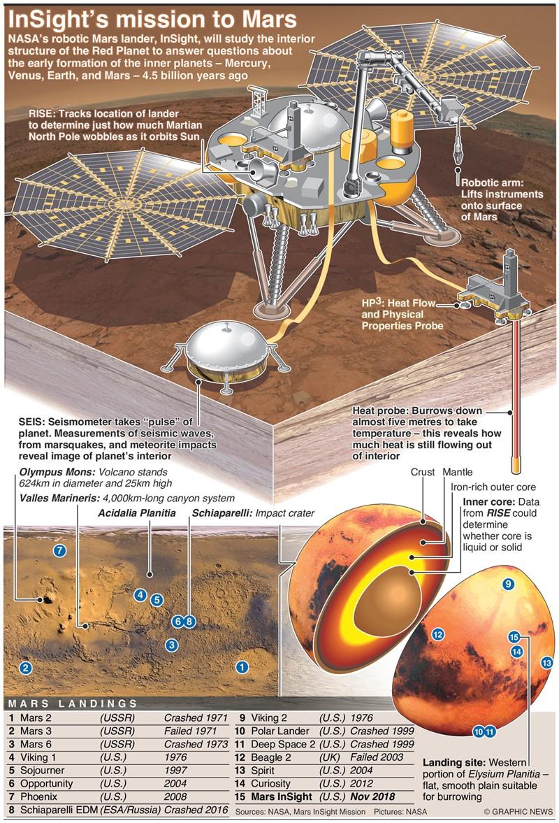 mars insight landing information - photo #21
