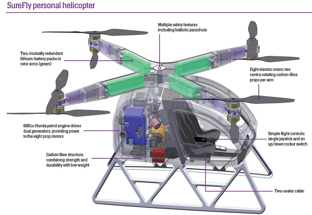 surefly personal helicopters using drone simplicity to